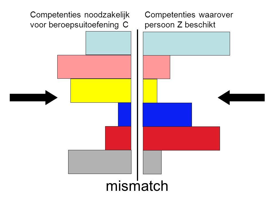 Peter Cras, april 2007 Competenties waarover persoon Z beschikt Competenties noodzakelijk voor beroepsuitoefening C mismatch