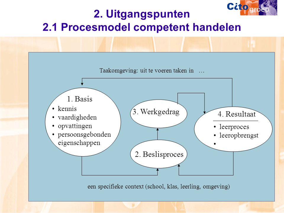een specifieke context (school, klas, leerling, omgeving) Taakomgeving: uit te voeren taken in … 2.