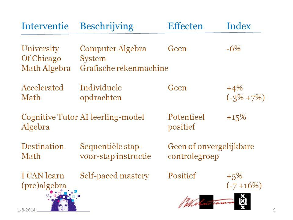 9 InterventieBeschrijvingEffectenIndex UniversityComputer Algebra Geen-6% Of ChicagoSystem Math AlgebraGrafische rekenmachine AcceleratedIndividueleGe