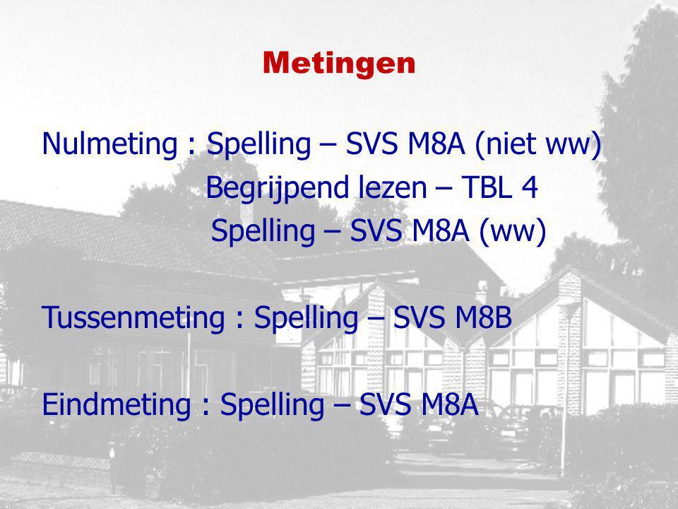 Metingen Nulmeting : Spelling – SVS M8A (niet ww) Begrijpend lezen – TBL 4 Spelling – SVS M8A (ww) Tussenmeting : Spelling – SVS M8B Eindmeting : Spel