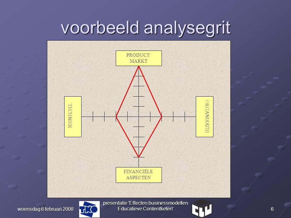 6woensdag 6 februari 2008 presentatie 'Effecten businessmodellen Educatieve Contentketen' voorbeeld analysegrit PRODUCT/ MARKT ORGANISATIE TECHNIEK FI