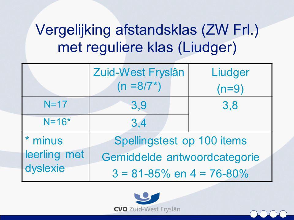 Vergelijking afstandsklas (ZW Frl.) met reguliere klas (Liudger) Zuid-West Fryslân (n =8/7*) Liudger (n=9) N=17 3,93,8 N=16* 3,4 * minus leerling met dyslexie Spellingstest op 100 items Gemiddelde antwoordcategorie 3 = 81-85% en 4 = 76-80%