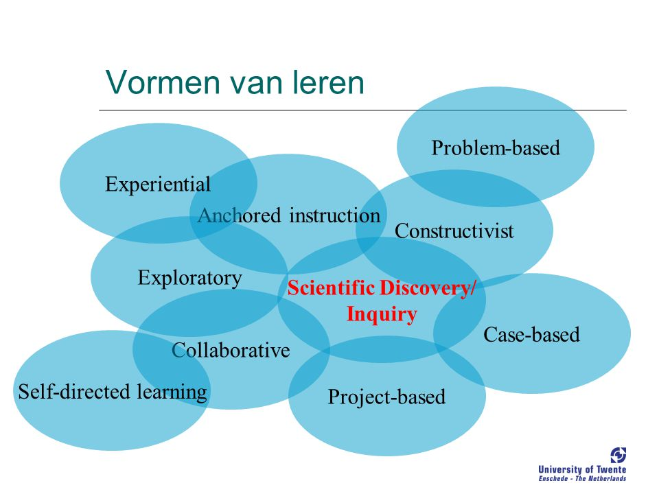 Constructivist Vormen van leren Exploratory Case-based Project-based Collaborative Anchored instruction Problem-based Scientific Discovery/ Inquiry Ex