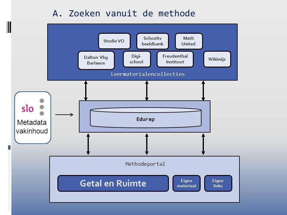 Methodeportal Edurep A. Zoeken vanuit de methode Eigen materiaal Getal en Ruimte Schooltv beeldbank Wikiwijs Digi- school Math United Dalton Vbg Barla