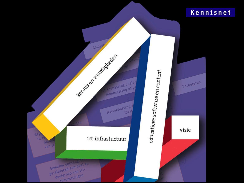 Mits aan de randvoorwaarden wordt voldaan Visie Professionalisering Infrastructuur Leermaterialen Leiderschap Verbinding/samenwerking