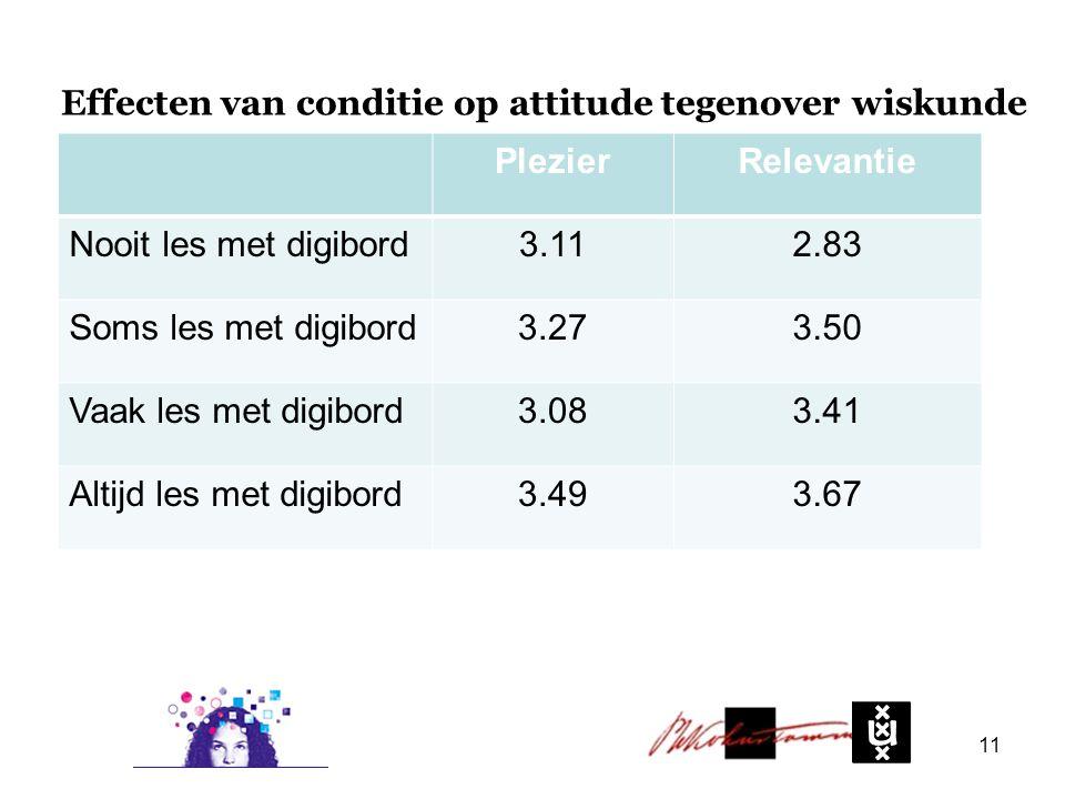 11 Effecten van conditie op attitude tegenover wiskunde PlezierRelevantie Nooit les met digibord3.112.83 Soms les met digibord3.273.50 Vaak les met digibord3.083.41 Altijd les met digibord3.493.67