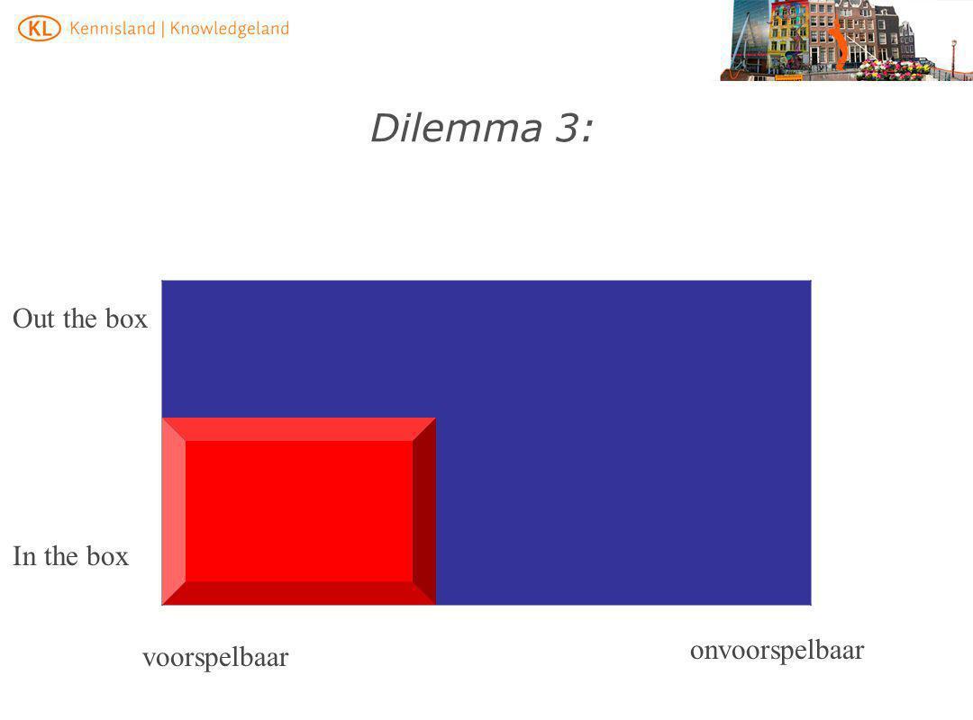 Dilemma 3: onvoorspelbaar voorspelbaar In the box Out the box