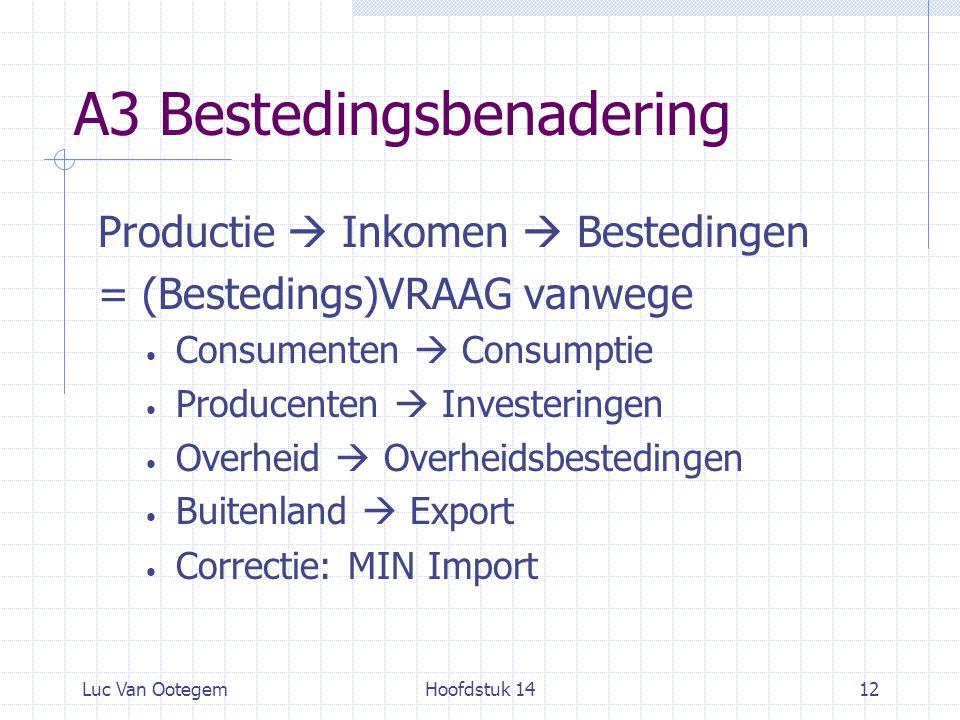Luc Van OotegemHoofdstuk 1412 A3 Bestedingsbenadering Productie  Inkomen  Bestedingen = (Bestedings)VRAAG vanwege Consumenten  Consumptie Producent