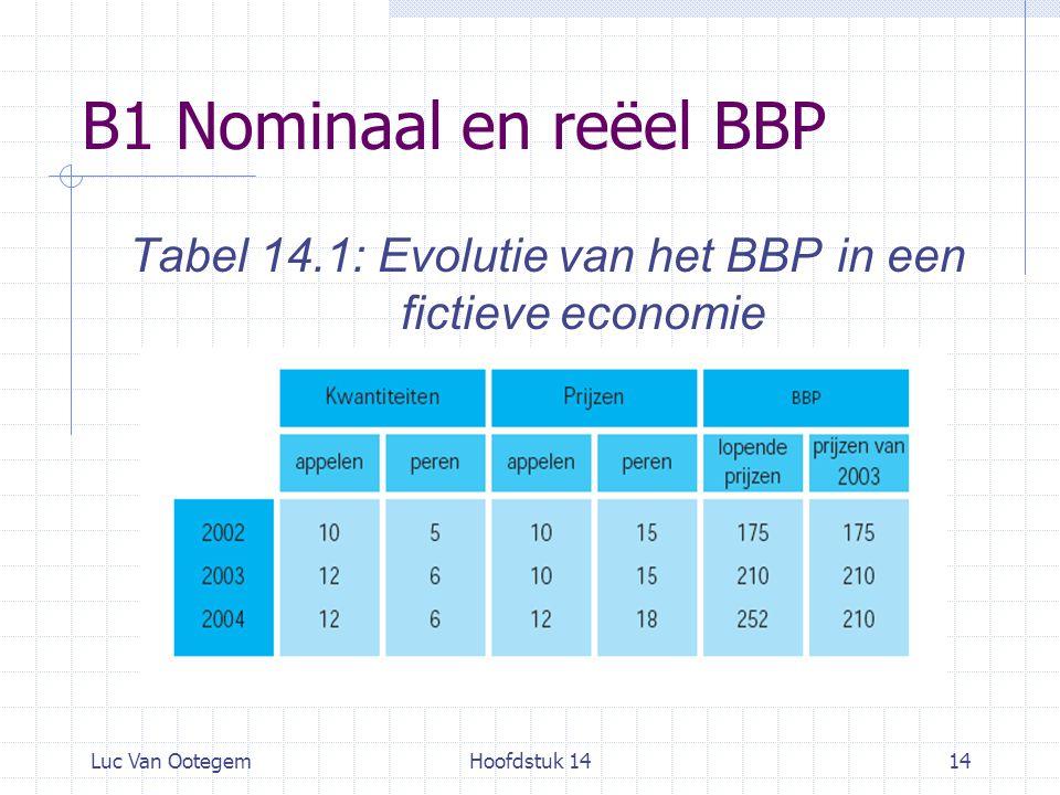 Luc Van OotegemHoofdstuk 1414 B1 Nominaal en reëel BBP Tabel 14.1: Evolutie van het BBP in een fictieve economie