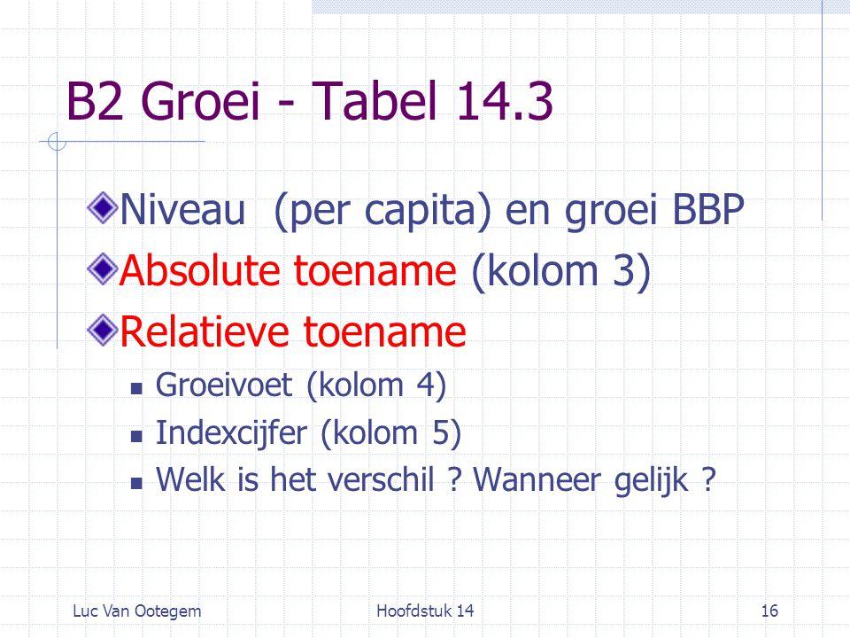 Luc Van OotegemHoofdstuk 1416 B2 Groei - Tabel 14.3 Niveau (per capita) en groei BBP Absolute toename (kolom 3) Relatieve toename Groeivoet (kolom 4)