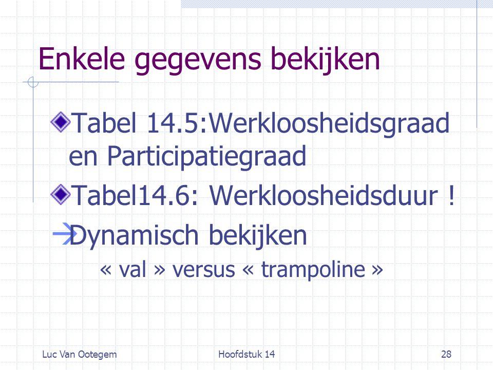 Luc Van OotegemHoofdstuk 1428 Enkele gegevens bekijken Tabel 14.5:Werkloosheidsgraad en Participatiegraad Tabel14.6: Werkloosheidsduur !  Dynamisch b