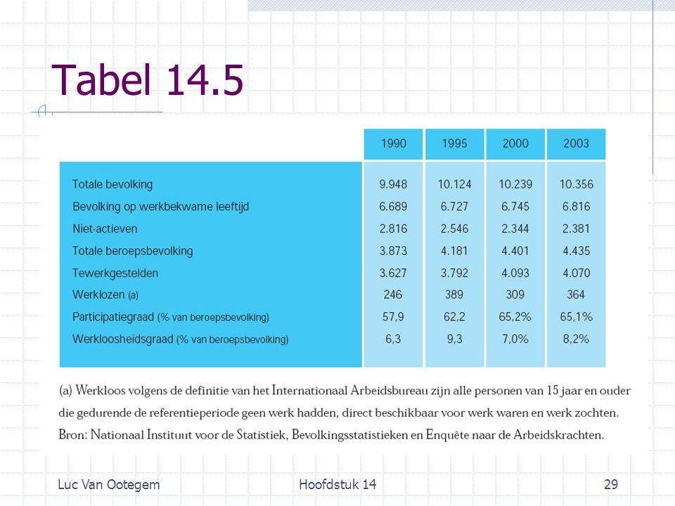 Luc Van OotegemHoofdstuk 1429 Tabel 14.5