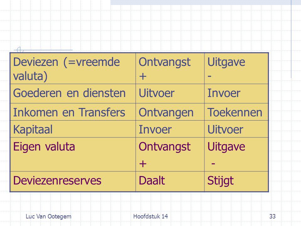 Luc Van OotegemHoofdstuk 1433 Deviezen (=vreemde valuta) Ontvangst + Uitgave - Goederen en dienstenUitvoerInvoer Inkomen en TransfersOntvangenToekenne