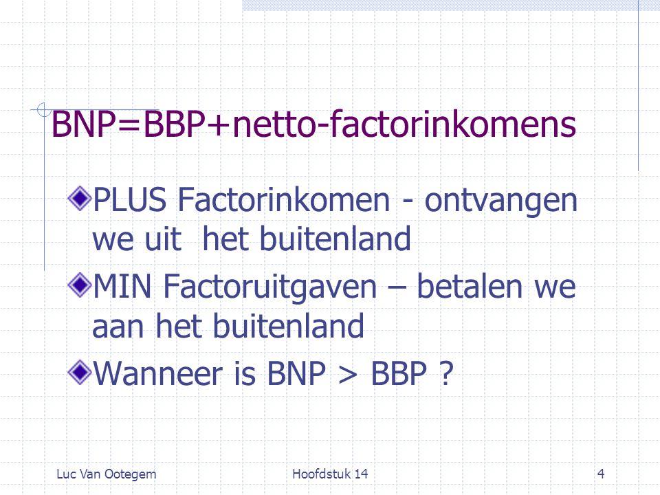 Luc Van OotegemHoofdstuk 144 BNP=BBP+netto-factorinkomens PLUS Factorinkomen - ontvangen we uit het buitenland MIN Factoruitgaven – betalen we aan het