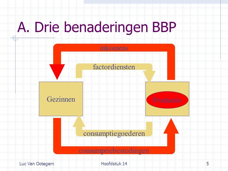 Luc Van OotegemHoofdstuk 145 A. Drie benaderingen BBP GezinnenBedrijven factordiensten consumptiegoederen consumptiebestedingen inkomens Productie