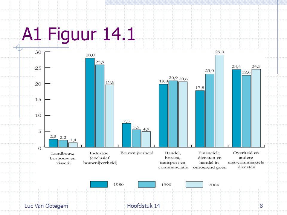 Luc Van OotegemHoofdstuk 1419 14.2 Prijsindices A. Consumptieprijsindex B. BBP-deflator
