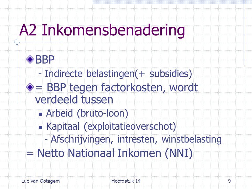 Luc Van OotegemHoofdstuk 1410 A2 Inkomensbenadering NNI (loon, pacht, divident, intrestopbrengst, huur,…) - Inkomensbelasting +Transferten = Beschikbaar Inkomen