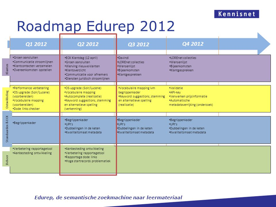 Roadmap Edurep 2012 Q2 2012 Q3 2012 Q4 2012 Q1 2012 Beheer Verbetering rapportagetool Aanbesteding ontwikkeling Verbetering rapportagetool Rapportage