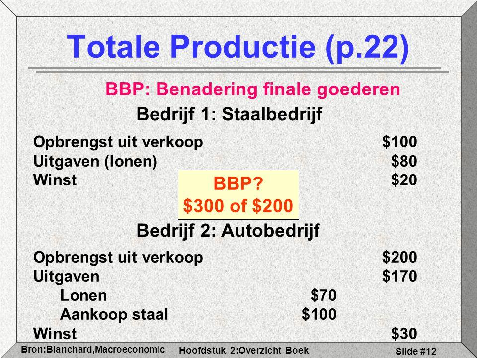 Hoofdstuk 2:Overzicht Boek Bron:Blanchard,Macroeconomic s Slide #12 Totale Productie (p.22) Bedrijf 1: Staalbedrijf Opbrengst uit verkoop$100 Uitgaven (lonen)$80 Winst$20 Bedrijf 2: Autobedrijf Opbrengst uit verkoop $200 Uitgaven$170 Lonen$70 Aankoop staal$100 Winst $30 BBP.