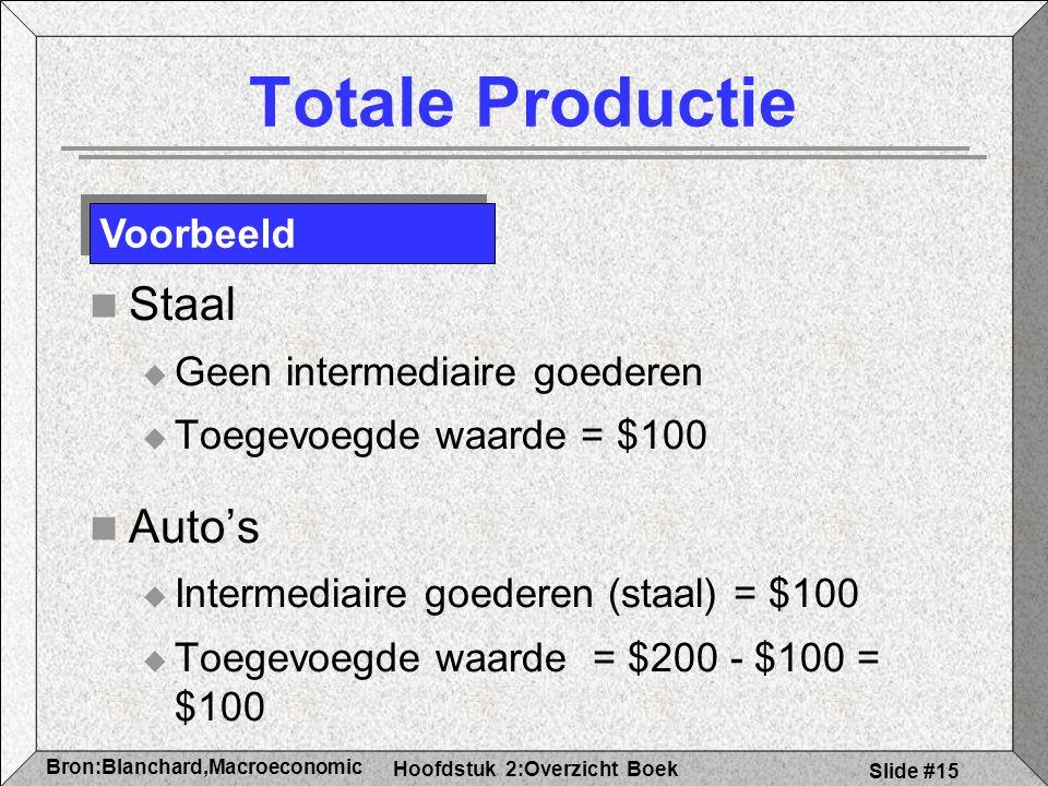 Hoofdstuk 2:Overzicht Boek Bron:Blanchard,Macroeconomic s Slide #15 Totale Productie Staal  Geen intermediaire goederen  Toegevoegde waarde = $100 A