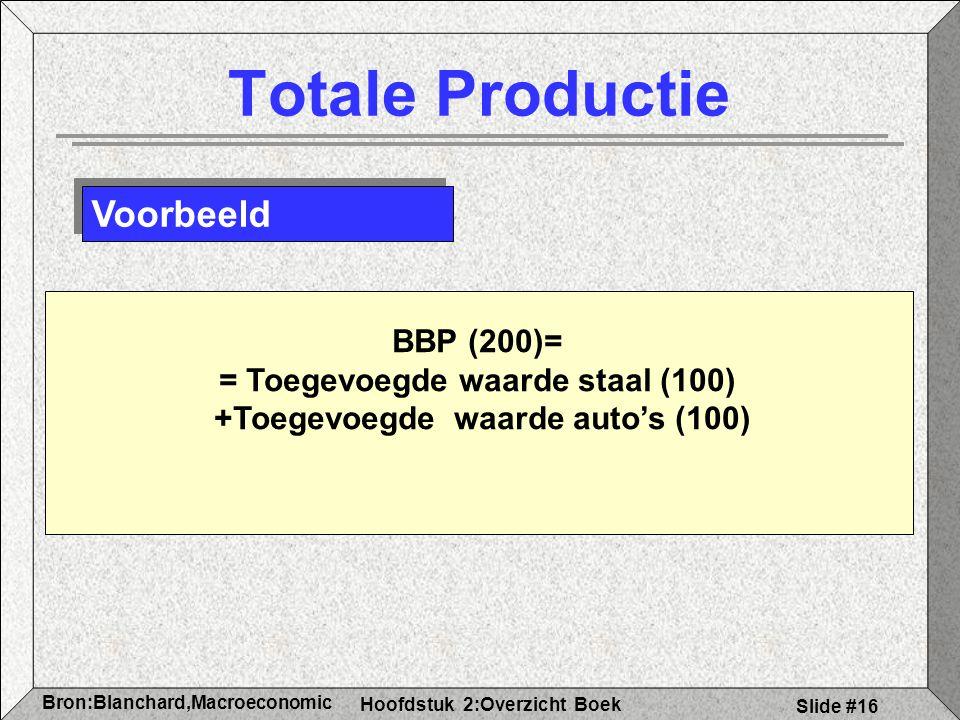 Hoofdstuk 2:Overzicht Boek Bron:Blanchard,Macroeconomic s Slide #16 Totale Productie Voorbeeld BBP (200)= = Toegevoegde waarde staal (100) +Toegevoegde waarde auto's (100)
