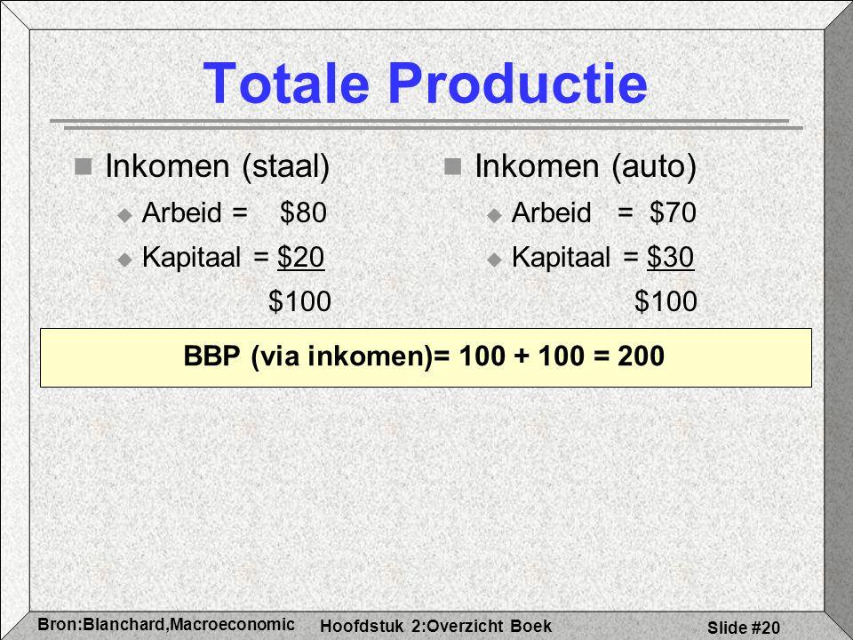 Hoofdstuk 2:Overzicht Boek Bron:Blanchard,Macroeconomic s Slide #20 Inkomen (staal)  Arbeid = $80  Kapitaal = $20 $100 Inkomen (auto)  Arbeid = $70  Kapitaal = $30 $100 Totale Productie BBP (via inkomen)= 100 + 100 = 200