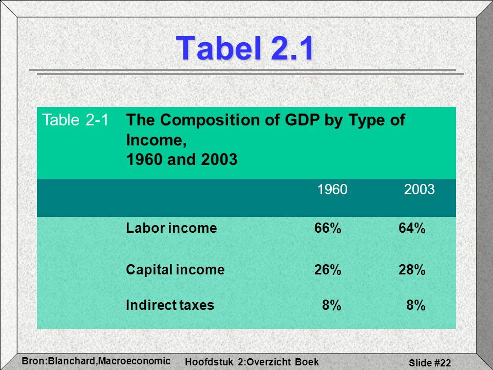 Hoofdstuk 2:Overzicht Boek Bron:Blanchard,Macroeconomic s Slide #22 Tabel 2.1 Table 2-1The Composition of GDP by Type of Income, 1960 and 2003 1960 20