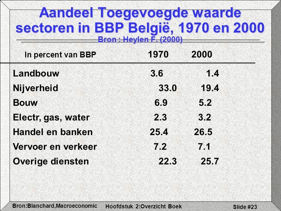 Hoofdstuk 2:Overzicht Boek Bron:Blanchard,Macroeconomic s Slide #23 Aandeel Toegevoegde waarde sectoren in BBP België, 1970 en 2000 Bron : Heylen F.