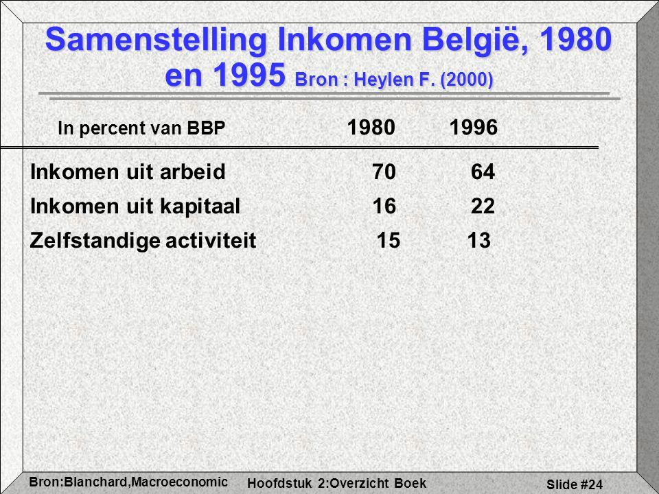 Hoofdstuk 2:Overzicht Boek Bron:Blanchard,Macroeconomic s Slide #24 Samenstelling Inkomen België, 1980 en 1995 Bron : Heylen F. (2000) Inkomen uit arb