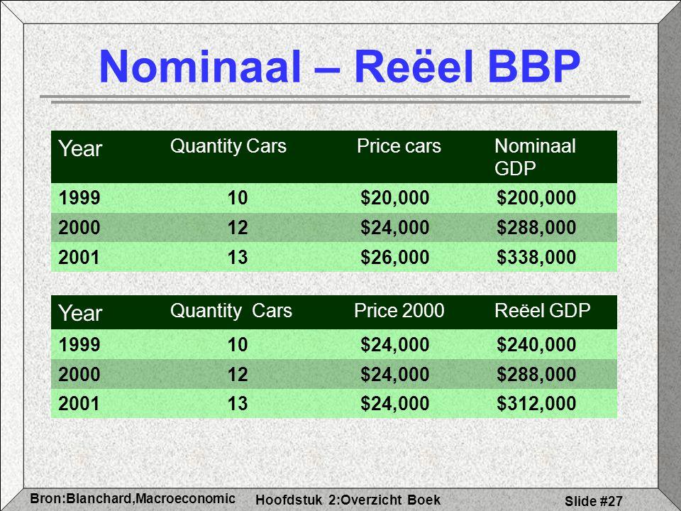 Hoofdstuk 2:Overzicht Boek Bron:Blanchard,Macroeconomic s Slide #27 Nominaal – Reëel BBP Year Quantity CarsPrice carsNominaal GDP 199910$20,000$200,000 200012$24,000$288,000 200113$26,000$338,000 Year Quantity CarsPrice 2000Reëel GDP 199910$24,000$240,000 200012$24,000$288,000 200113$24,000$312,000
