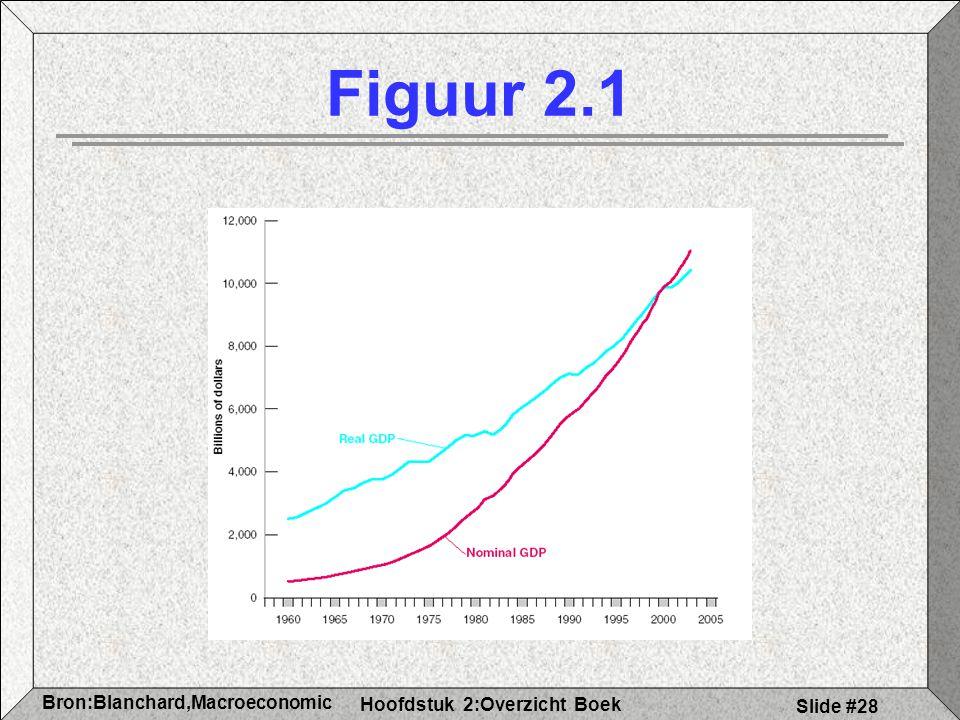 Hoofdstuk 2:Overzicht Boek Bron:Blanchard,Macroeconomic s Slide #28 Figuur 2.1