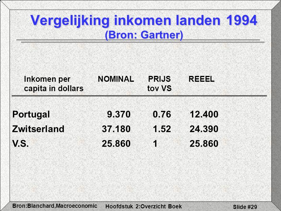 Hoofdstuk 2:Overzicht Boek Bron:Blanchard,Macroeconomic s Slide #29 Vergelijking inkomen landen 1994 (Bron: Gartner) Inkomen per NOMINALPRIJS REEEL capita in dollars tov VS Portugal9.3700.7612.400 Zwitserland37.1801.5224.390 V.S.25.860125.860