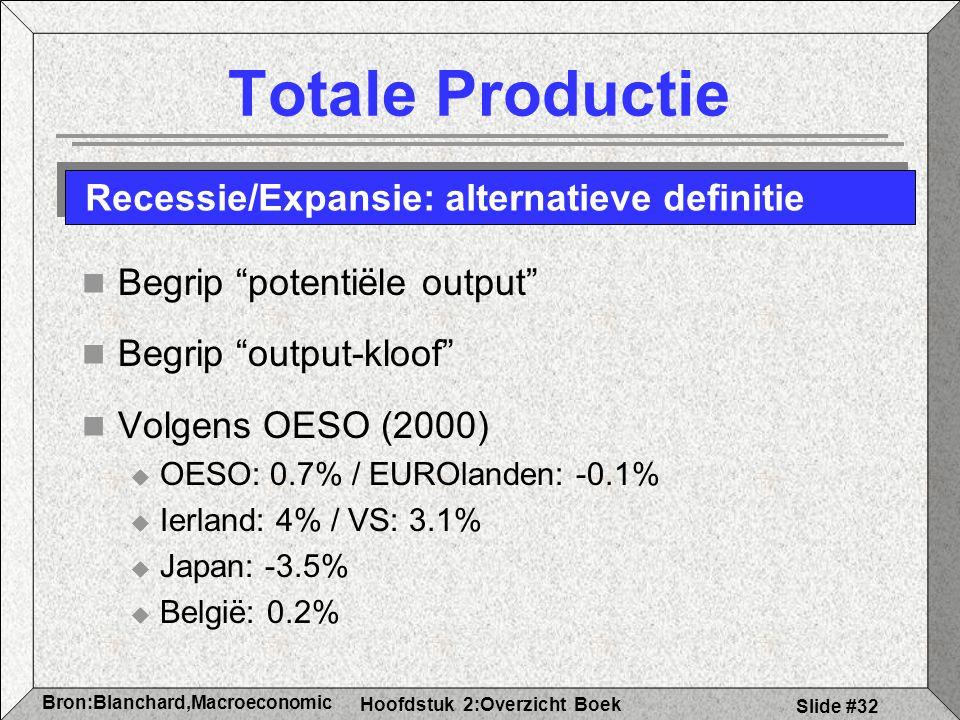 Hoofdstuk 2:Overzicht Boek Bron:Blanchard,Macroeconomic s Slide #32 Totale Productie Begrip potentiële output Begrip output-kloof Volgens OESO (2000)  OESO: 0.7% / EUROlanden: -0.1%  Ierland: 4% / VS: 3.1%  Japan: -3.5%  België: 0.2% Recessie/Expansie: alternatieve definitie