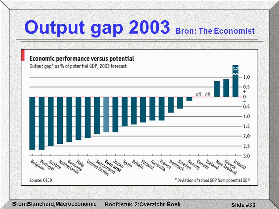 Hoofdstuk 2:Overzicht Boek Bron:Blanchard,Macroeconomic s Slide #33 Output gap 2003 Bron: The Economist
