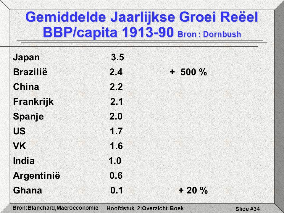 Hoofdstuk 2:Overzicht Boek Bron:Blanchard,Macroeconomic s Slide #34 Gemiddelde Jaarlijkse Groei Reëel BBP/capita 1913-90 Bron : Dornbush Japan 3.5 Brazilië 2.4 + 500 % China 2.2 Frankrijk 2.1 Spanje 2.0 US 1.7 VK 1.6 India 1.0 Argentinië 0.6 Ghana 0.1 + 20 %