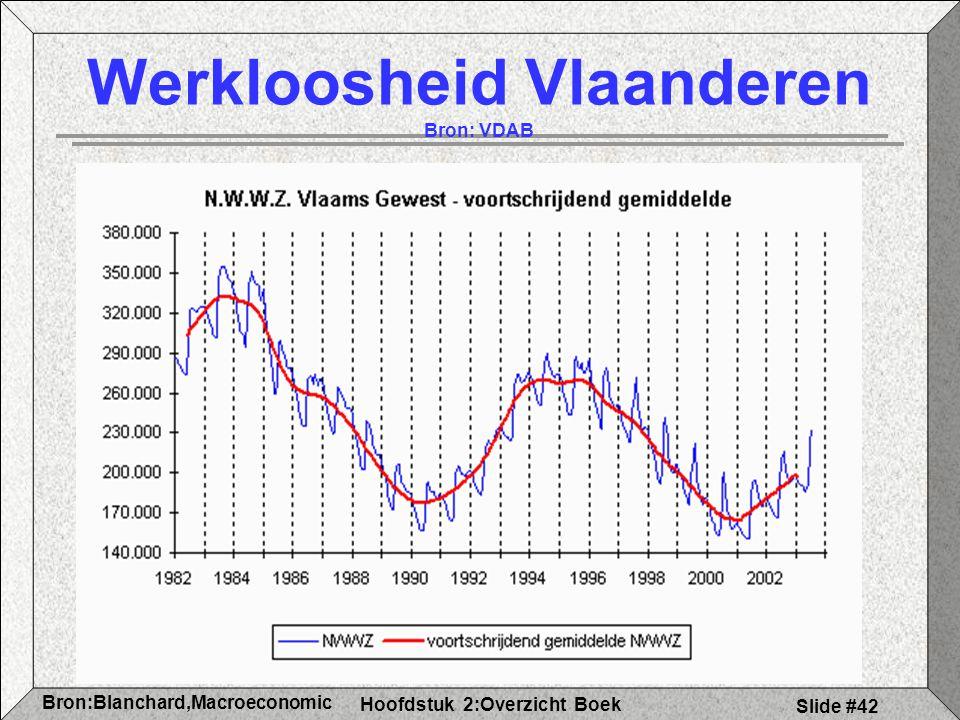 Hoofdstuk 2:Overzicht Boek Bron:Blanchard,Macroeconomic s Slide #42 Werkloosheid Vlaanderen Bron: VDAB