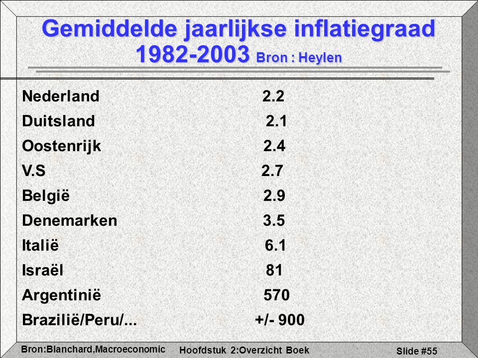 Hoofdstuk 2:Overzicht Boek Bron:Blanchard,Macroeconomic s Slide #55 Gemiddelde jaarlijkse inflatiegraad 1982-2003 Bron : Heylen Nederland 2.2 Duitsland 2.1 Oostenrijk 2.4 V.S 2.7 België 2.9 Denemarken 3.5 Italië 6.1 Israël 81 Argentinië 570 Brazilië/Peru/...