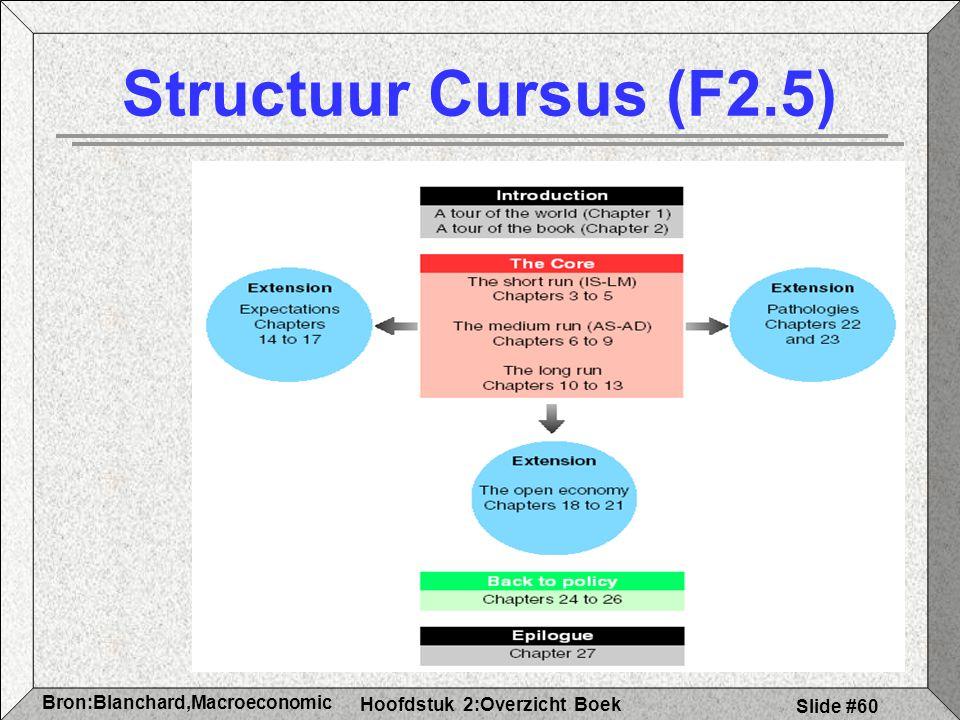 Hoofdstuk 2:Overzicht Boek Bron:Blanchard,Macroeconomic s Slide #60 Structuur Cursus (F2.5)