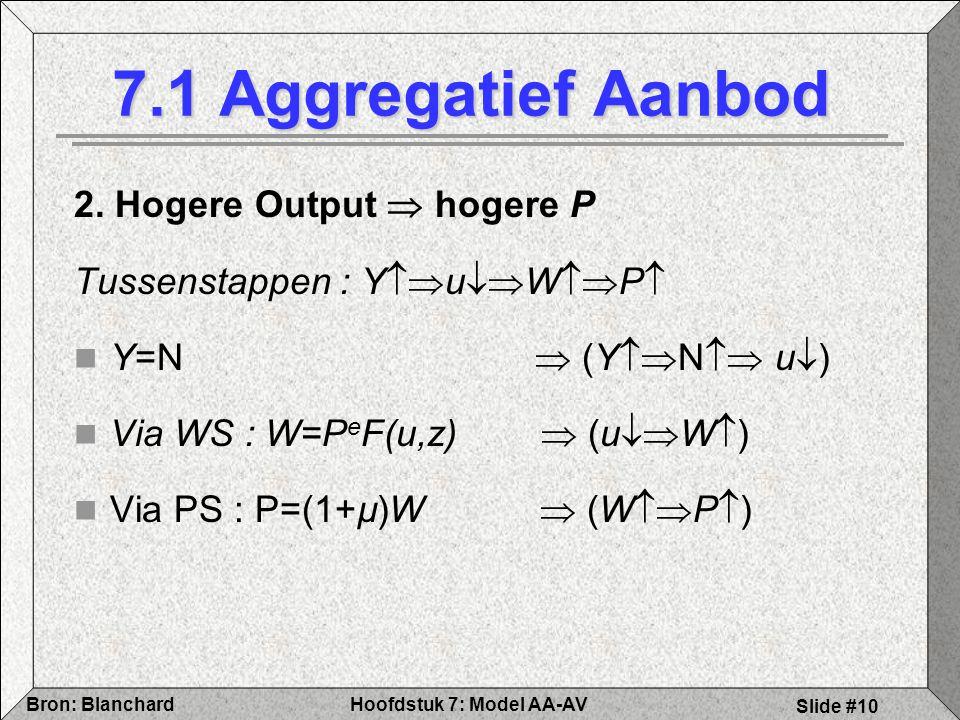 Hoofdstuk 7: Model AA-AVBron: Blanchard Slide #10 7.1 Aggregatief Aanbod 2.