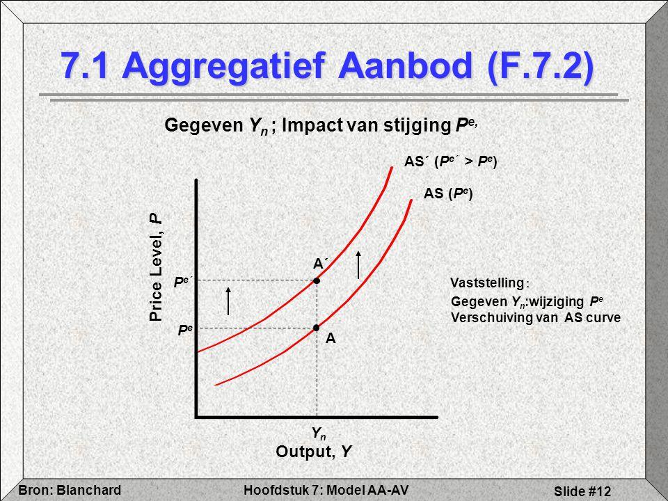Hoofdstuk 7: Model AA-AVBron: Blanchard Slide #12 AS´ (P e´ > P e ) AS (P e ) Output, Y Price Level, P YnYn PePe A 7.1 Aggregatief Aanbod (F.7.2) P e´ A´ Vaststelling : Gegeven Y n :wijziging P e Verschuiving van AS curve Gegeven Y n ; Impact van stijging P e,
