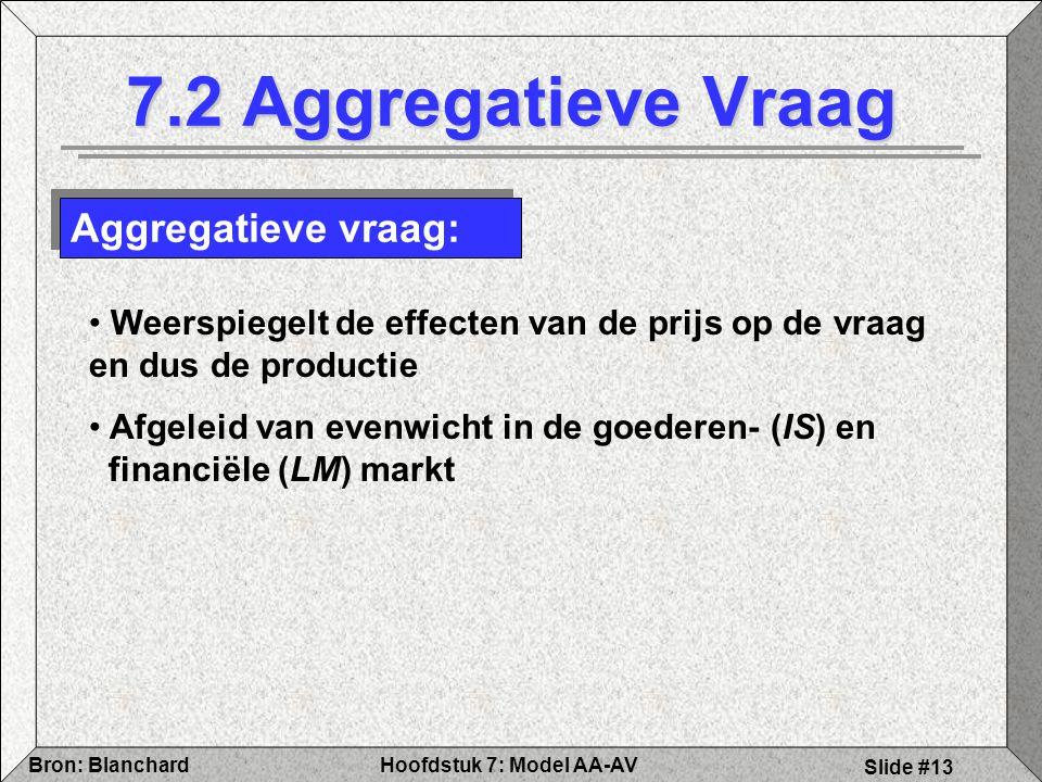 Hoofdstuk 7: Model AA-AVBron: Blanchard Slide #13 7.2 Aggregatieve Vraag Aggregatieve vraag: Weerspiegelt de effecten van de prijs op de vraag en dus de productie Afgeleid van evenwicht in de goederen- (IS) en financiële (LM) markt