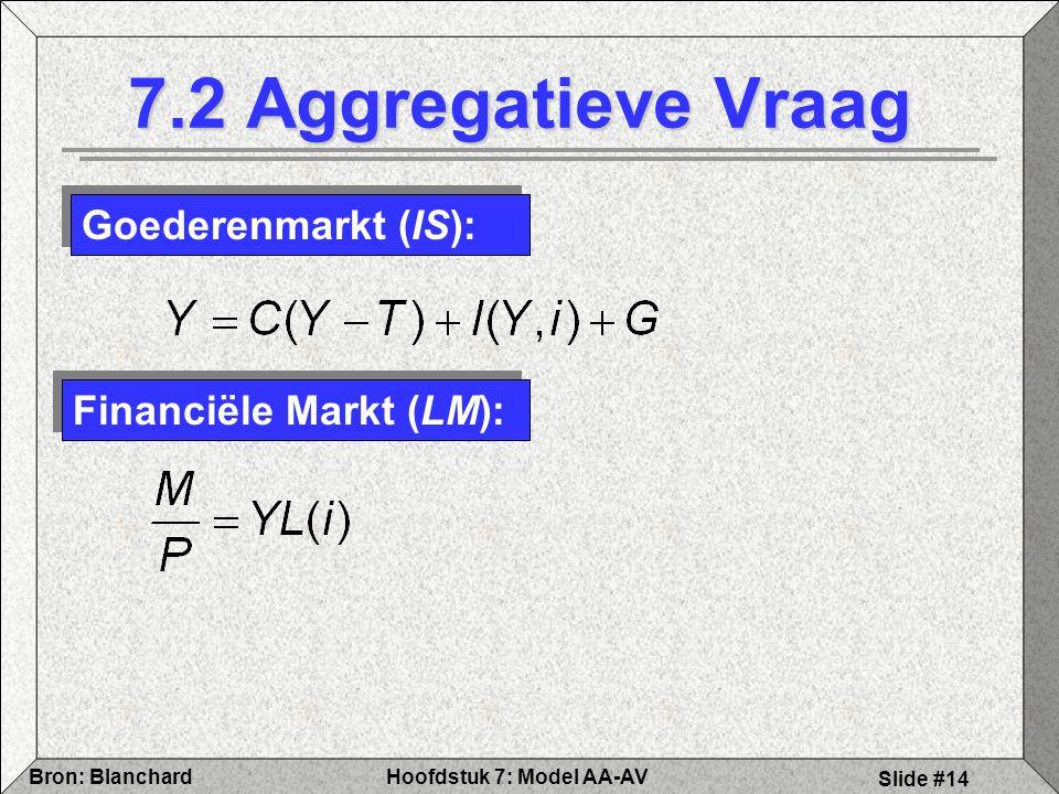 Hoofdstuk 7: Model AA-AVBron: Blanchard Slide #14 7.2 Aggregatieve Vraag Goederenmarkt (IS): Financiële Markt (LM):
