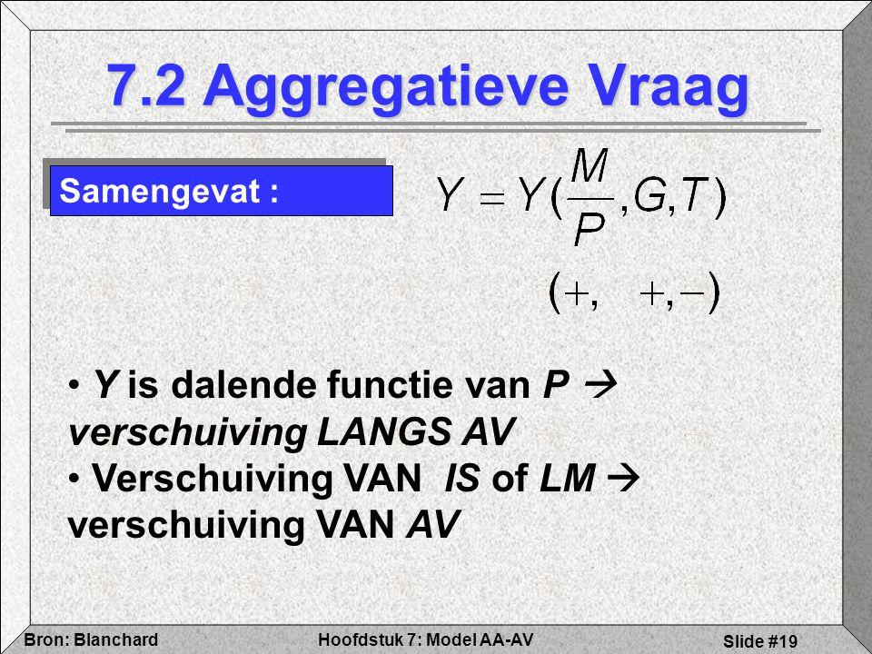 Hoofdstuk 7: Model AA-AVBron: Blanchard Slide #19 7.2 Aggregatieve Vraag Samengevat : Y is dalende functie van P  verschuiving LANGS AV Verschuiving VAN IS of LM  verschuiving VAN AV