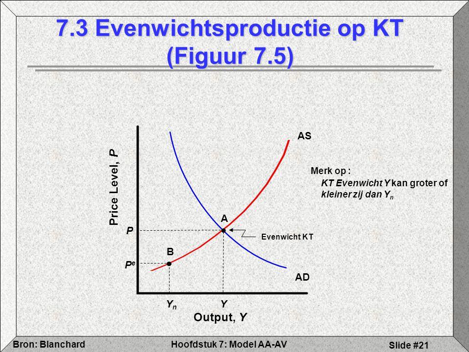 Hoofdstuk 7: Model AA-AVBron: Blanchard Slide #21 7.3 Evenwichtsproductie op KT (Figuur 7.5) AS Output, Y Price Level, P AD Y A Evenwicht KT P PePe YnYn B Merk op : KT Evenwicht Y kan groter of kleiner zij dan Y n