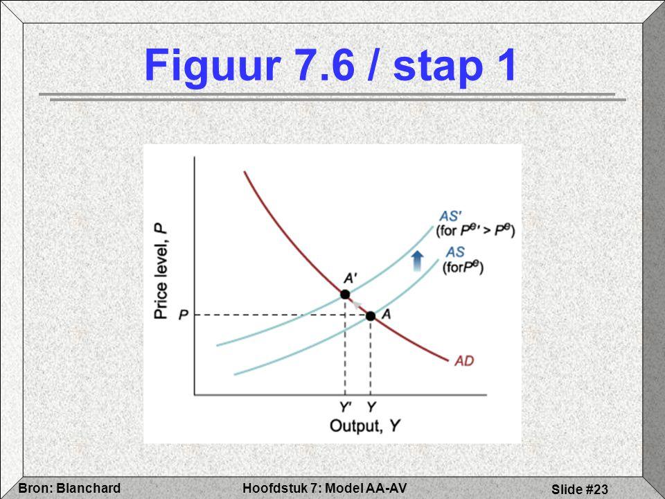 Hoofdstuk 7: Model AA-AVBron: Blanchard Slide #23 Figuur 7.6 / stap 1