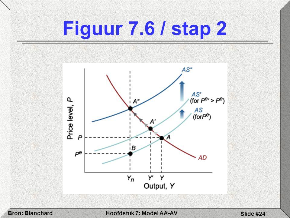 Hoofdstuk 7: Model AA-AVBron: Blanchard Slide #24 Figuur 7.6 / stap 2