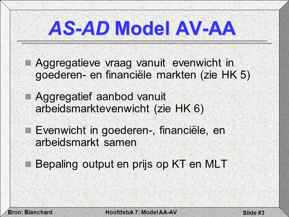 Hoofdstuk 7: Model AA-AVBron: Blanchard Slide #3 AS-AD Model AV-AA Aggregatieve vraag vanuit evenwicht in goederen- en financiële markten (zie HK 5) Aggregatief aanbod vanuit arbeidsmarktevenwicht (zie HK 6) Evenwicht in goederen-, financiële, en arbeidsmarkt samen Bepaling output en prijs op KT en MLT