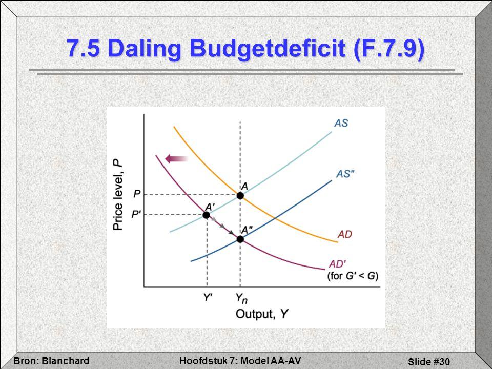 Hoofdstuk 7: Model AA-AVBron: Blanchard Slide #30 7.5 Daling Budgetdeficit (F.7.9)