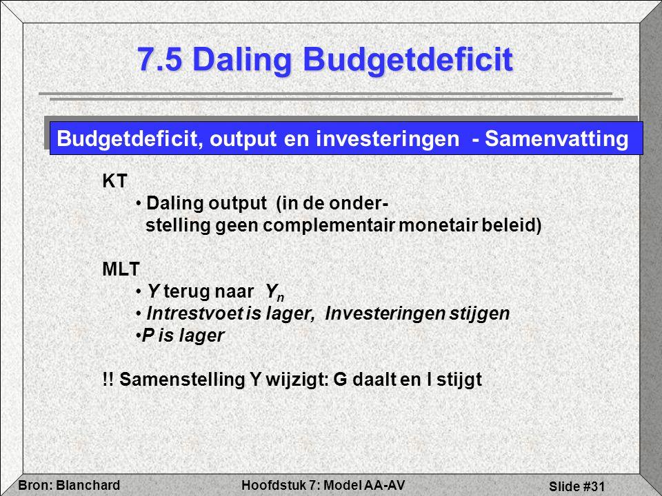 Hoofdstuk 7: Model AA-AVBron: Blanchard Slide #31 7.5 Daling Budgetdeficit Budgetdeficit, output en investeringen - Samenvatting KT Daling output (in de onder- stelling geen complementair monetair beleid) MLT Y terug naar Y n Intrestvoet is lager, Investeringen stijgen P is lager !.