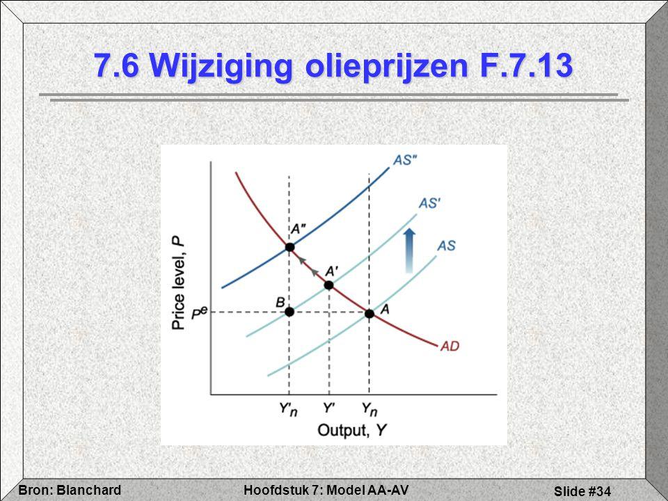 Hoofdstuk 7: Model AA-AVBron: Blanchard Slide #34 7.6 Wijziging olieprijzen F.7.13